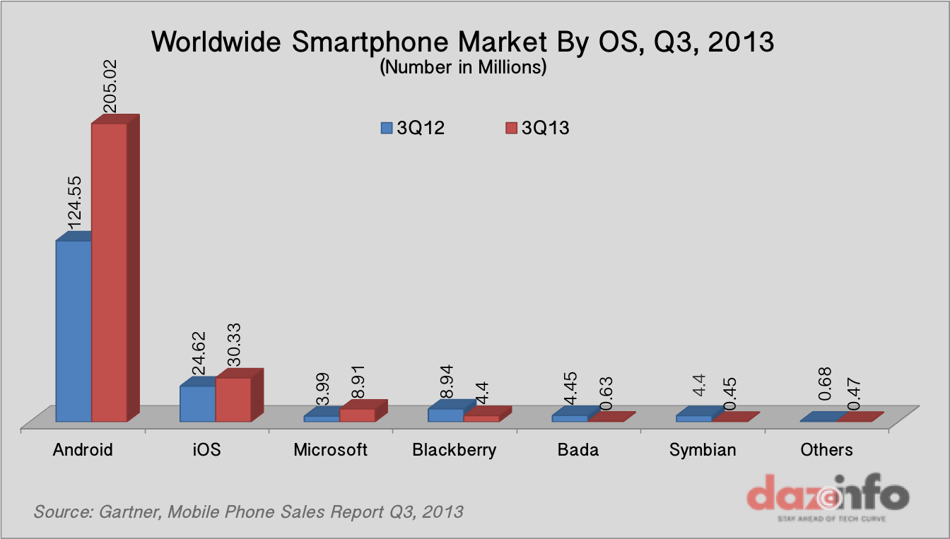 Worldwide-Smartphone-Sales-by-Os-Q3-2013