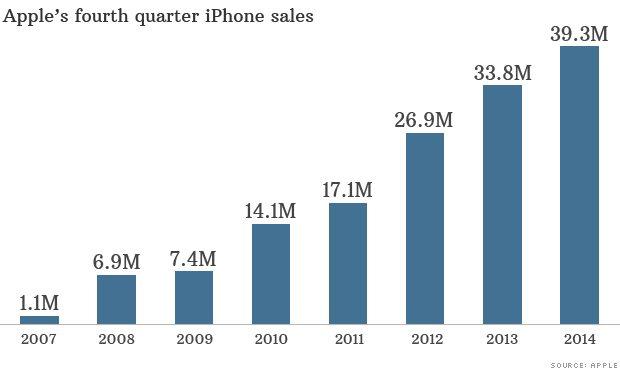141020165111-iphone-sales-620xa