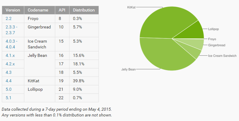 Android distribution in April 2015