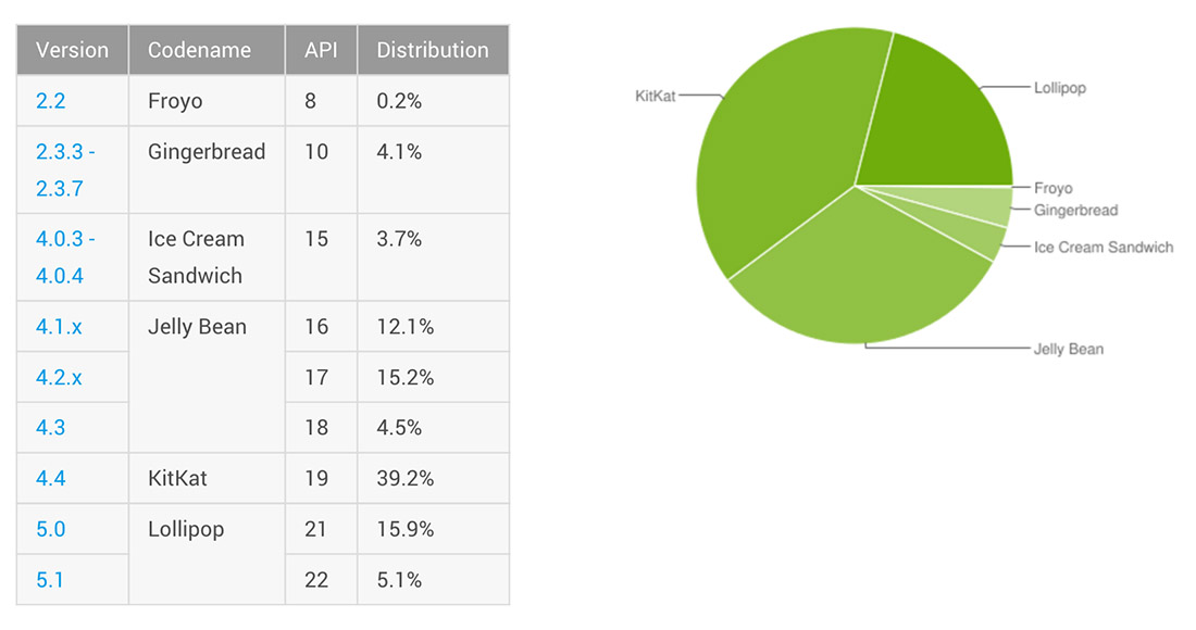 Android Distribution Numbers in September 2015