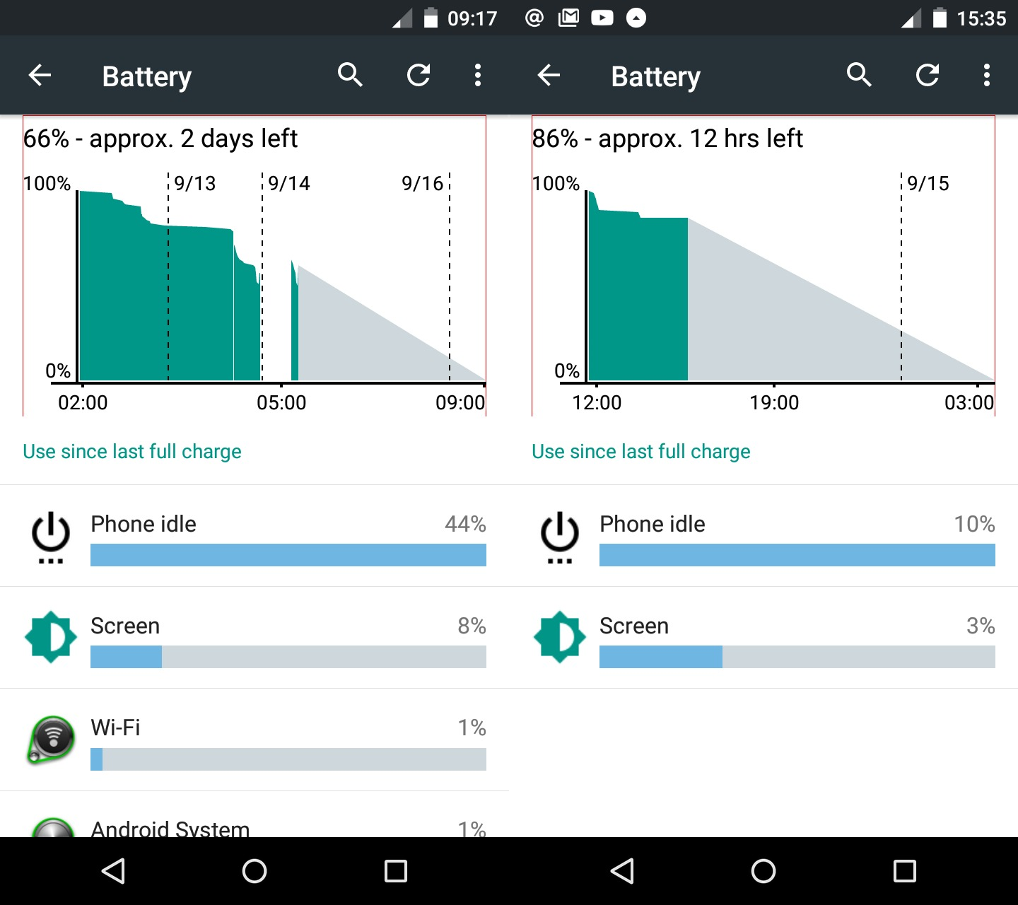 Infinix Hot 2 battery performance