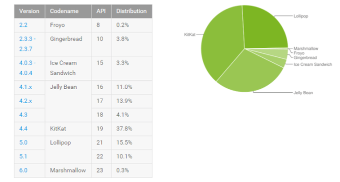 Android Distribution Numbers for November 2015