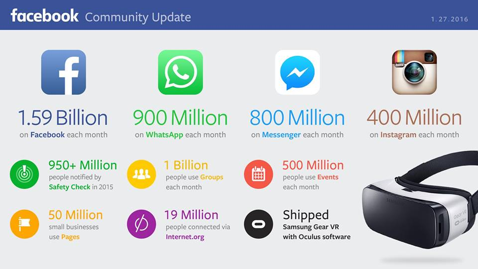 Facebook Whatsapp instagram numbers