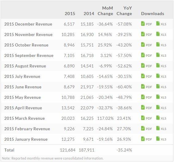 HTC profits 2015
