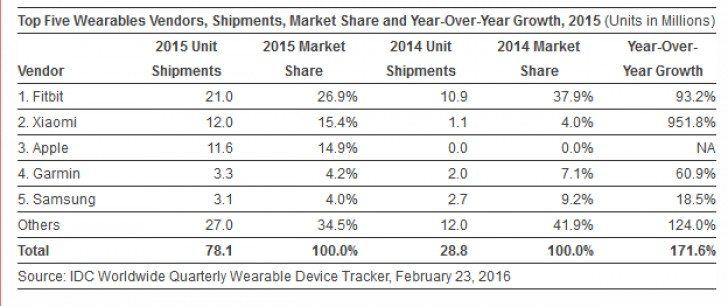 IDC Report for Wearable Business