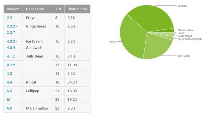 Android Distribution Numbers (March 2016)