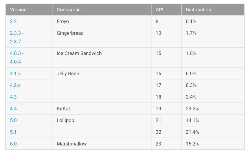 Android distribution in August