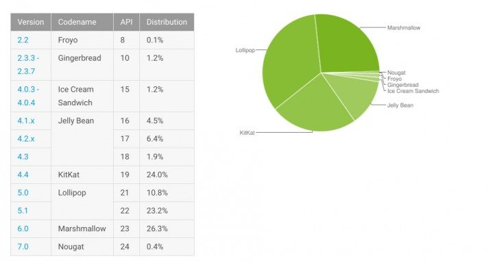 Android Distribution December