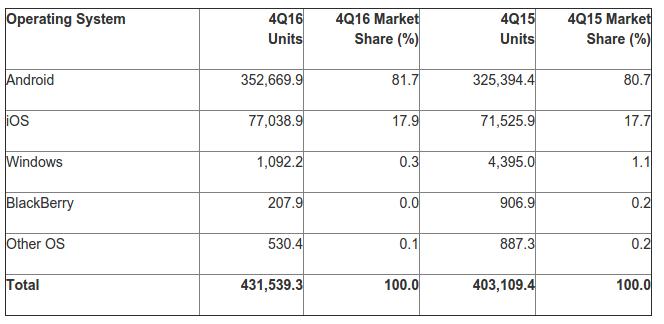 Gartner smartphone market share