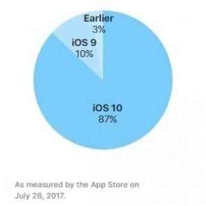 iOS 10 market share