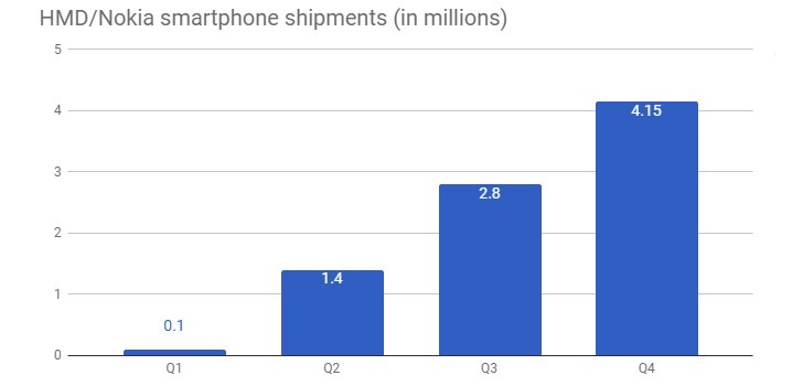 Nokia sales in 2017