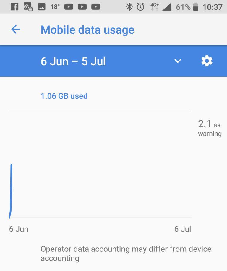 My data usage