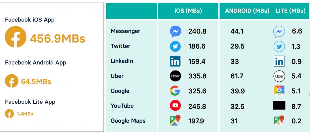 Source: Nendo State of Mobile data report