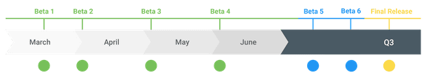 Android Q rollout timeline